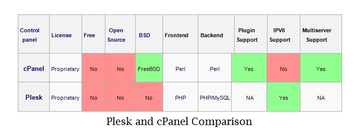 [تصویر:  Plesk-vs-cPanel.jpg]